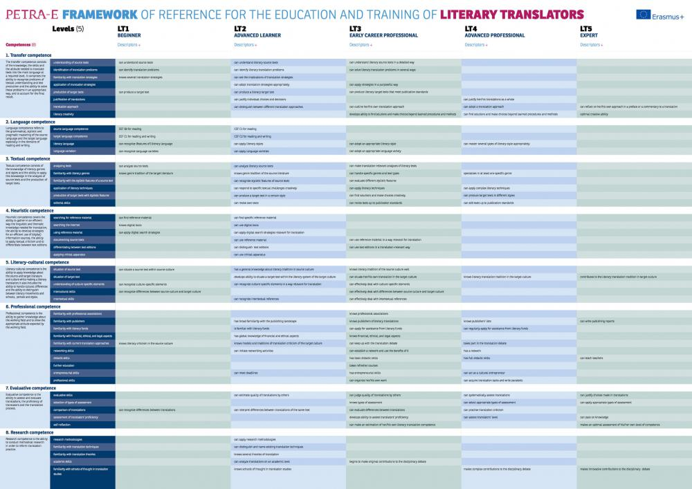 Framework of reference for the education and training of literary translators